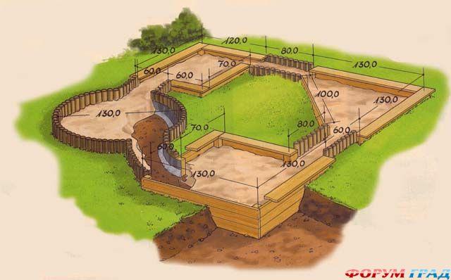 Этой площади будет вполне достаточно для сооружения песочницы.  При этом закругленные контуры можно сделать...