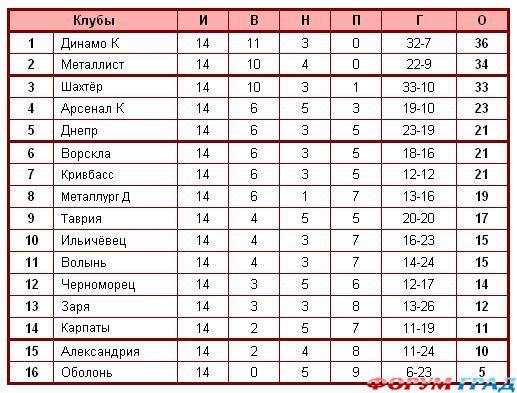 футбол россии расписание игр