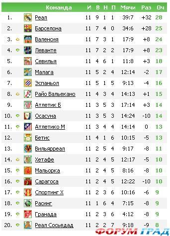 лига турнирная 2015-16 ла таблица