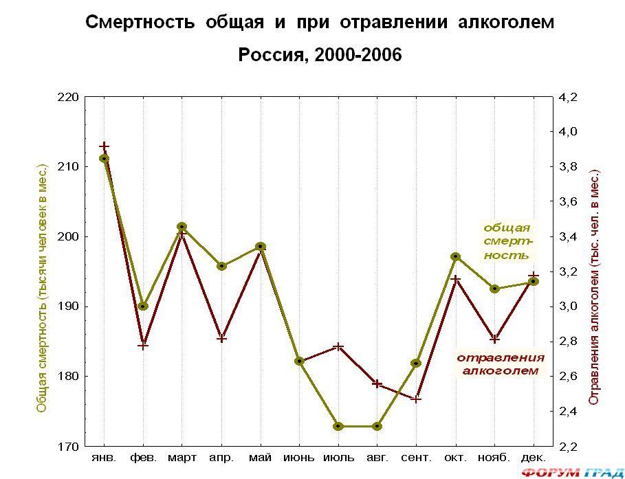 Алкоголизм в россии москва