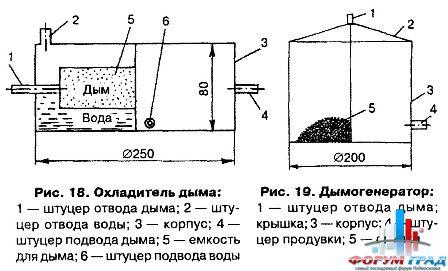 Коптильня через шланг соединяется с вентиляционной решеткой (кухонная вентиляция) для выхода дыма.