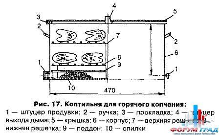 Коптильни горячего копчения с гидрозатвором