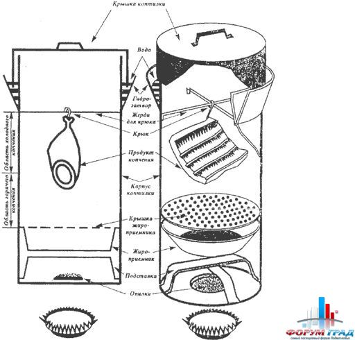 Как сделать коптилку в домашних условиях из бочки