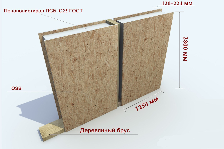 sip-panels